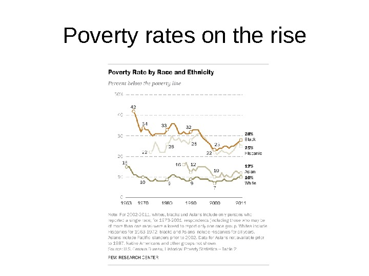 Poverty rates on the rise