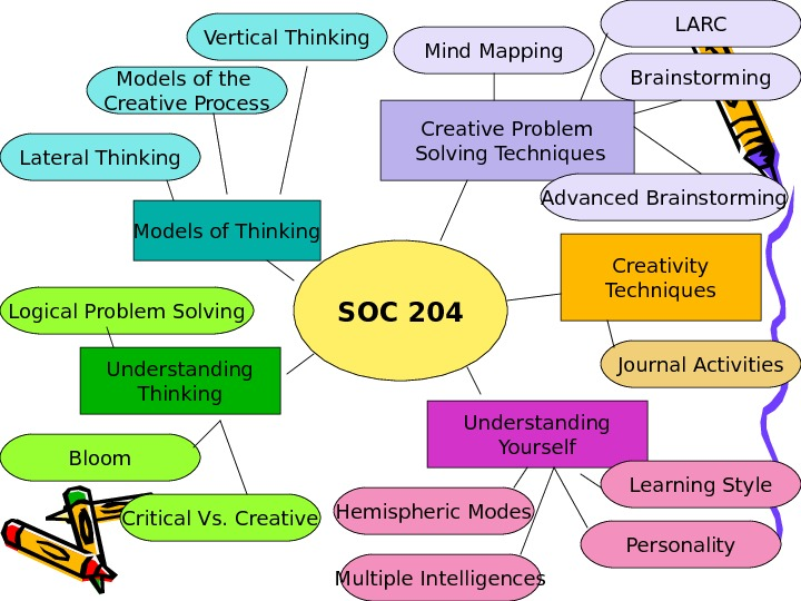 SOC 204 Understanding Yourself. Understanding Thinking. Models of Thinking Creative Problem  Solving Techniques Creativity Techniques