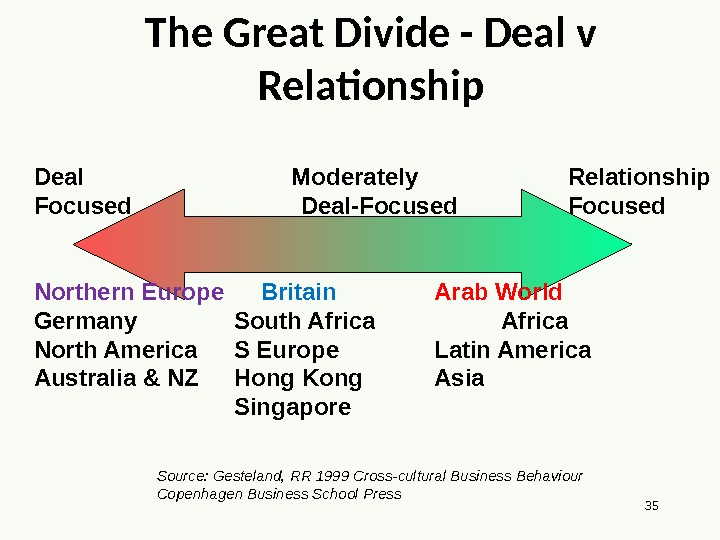 35 The Great Divide - Deal v Relationship Deal      Moderately