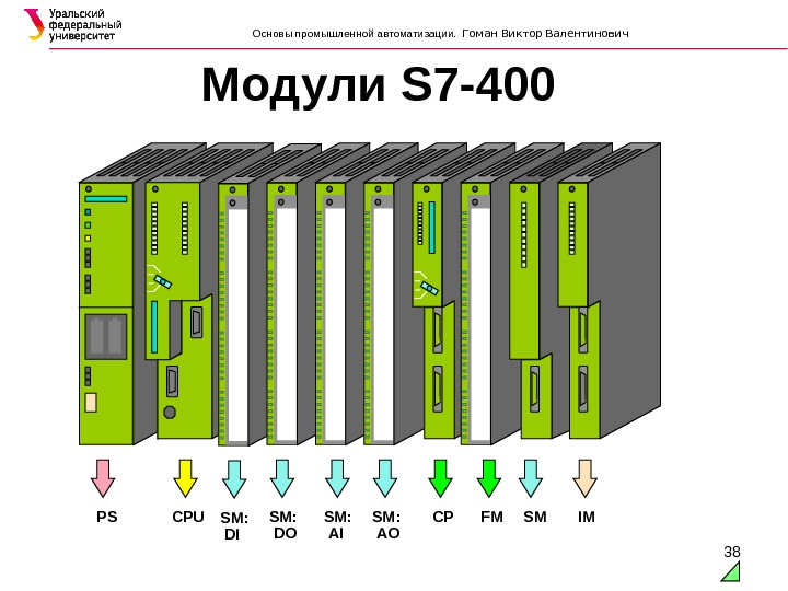 38Модули S 7-400  PS CPU SM:  DI SM:  DO SM:  AI SM: