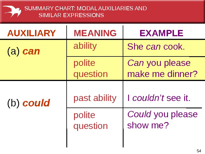 54 AUXILIARY   MEANING  EXAMPLE (a) can  ability  polite question She