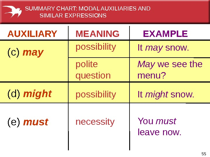 55 AUXILIARY   MEANING  EXAMPLE (c) may possibility polite question It may snow. May