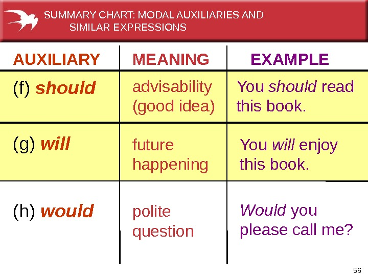 56 AUXILIARY   MEANING  EXAMPLE (f) should advisability (good idea) You should read this