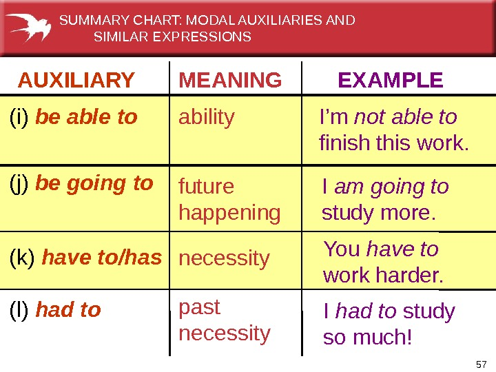 57 AUXILIARY   MEANING  EXAMPLE (i) be able to ability I'm not able to