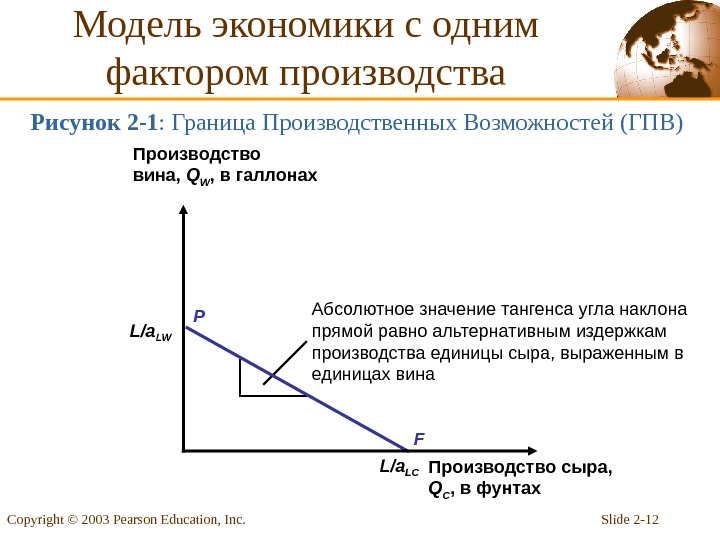 Slide 2 - 12 Copyright © 2003 Pearson Education, Inc. L/a LW L/a LCРисунок 2 -1