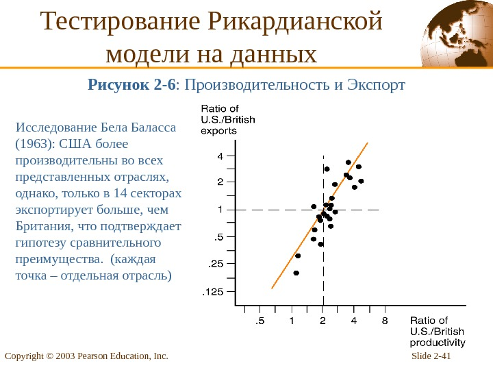Slide 2 - 41 Copyright © 2003 Pearson Education, Inc. Тестирование Рикардианской модели на данных Рисунок