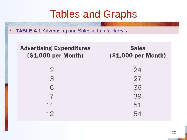 22 Tables and Graphs • TABLE A. 1 Advertising and Sales at Len & Harry's