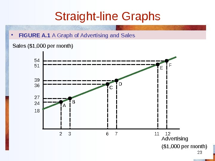 23 Straight-line Graphs • FIGURE A. 1 A Graph of Advertising and Sales Advertising ($1, 000
