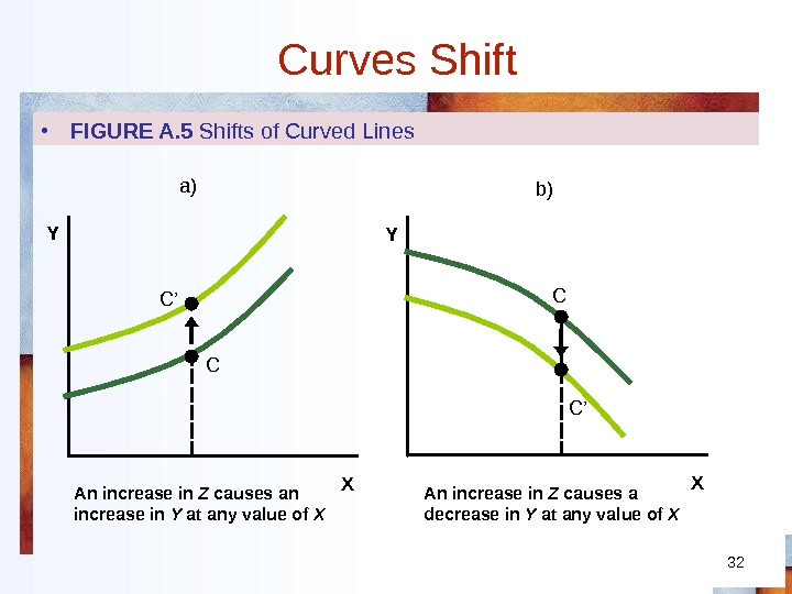32 Curves Shift XY XY • FIGURE A. 5 Shifts of Curved Lines An increase in