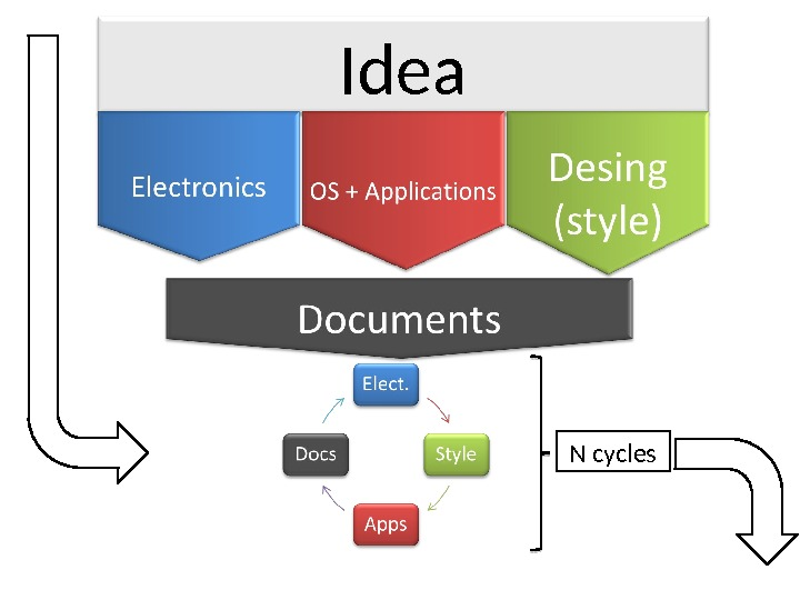 Idea N cycles