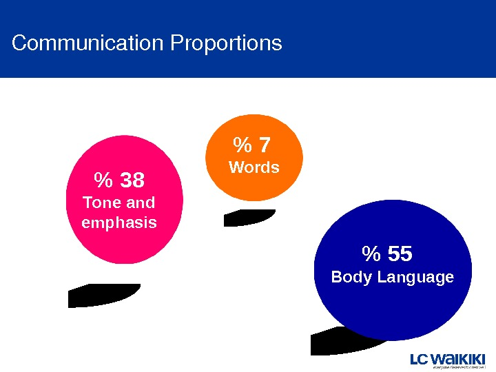 Communication. Proportions  7  Words  38 Tone and emphasis   55  Body