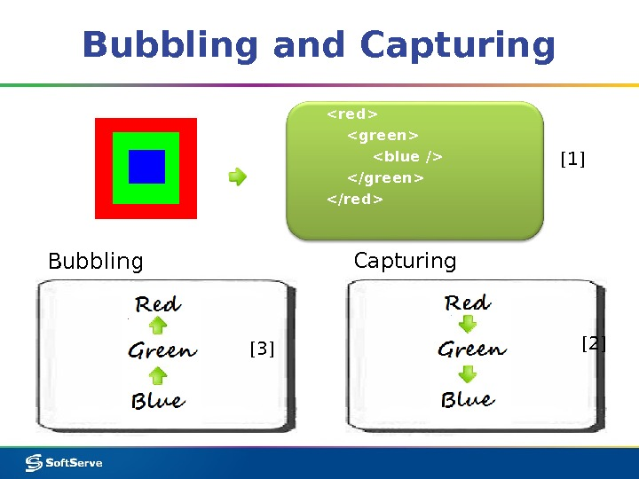 Bubbling and Capturing Bubbling Capturingred green  blue / /green /red  [1] [2] [3]