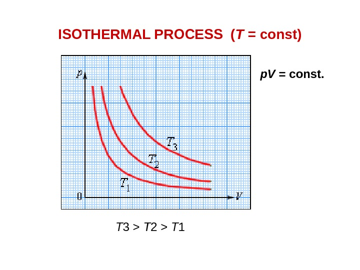 ISOTHERMAL PROCESS ( T = const) p. V = const. T 3  T 2