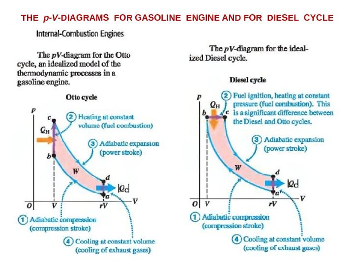 THE  p - V -DIAGRAMS FOR GASOLINE ENGINE AND FOR DIESEL CYCLE