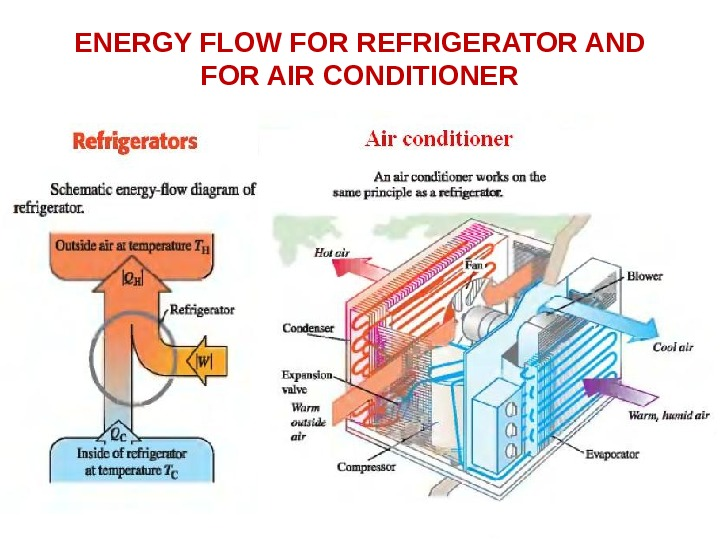 ENERGY FLOW FOR REFRIGERATOR AND FOR AIR CONDITIONER