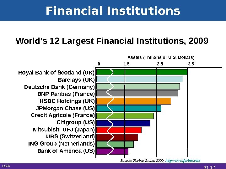 Financial Institutions World's 12 Largest Financial Institutions, 2009 Royal Bank of Scotland (UK) Barclays (UK) Deutsche