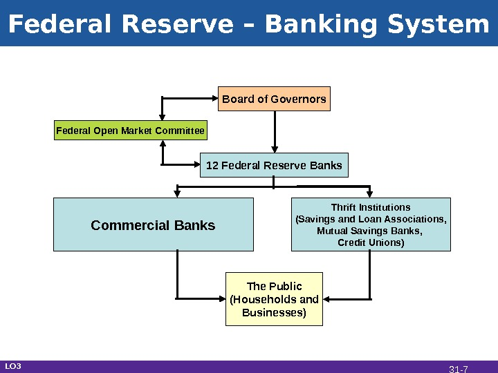 Federal Reserve – Banking System Commercial Banks Thrift Institutions (Savings and Loan Associations, Mutual Savings Banks,
