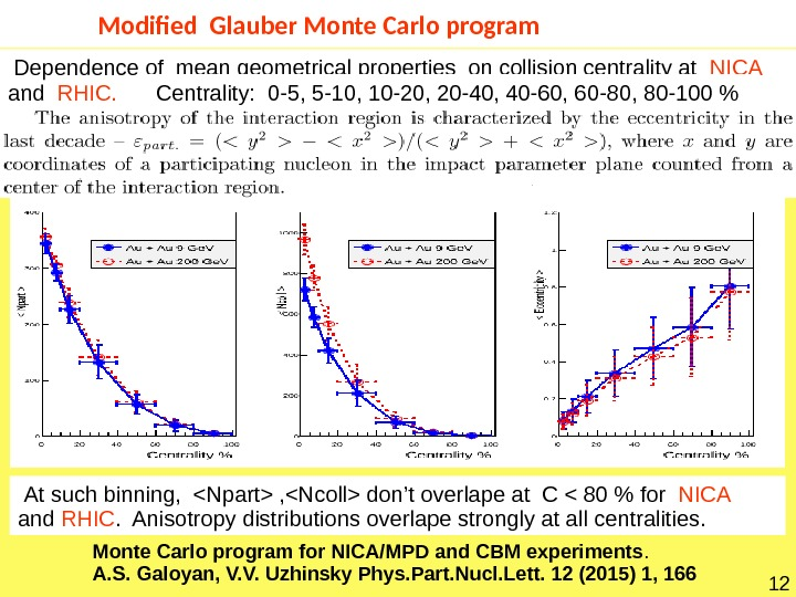 Modified Glauber Monte Carlo program 12 Dependence of mean geometrical properties on