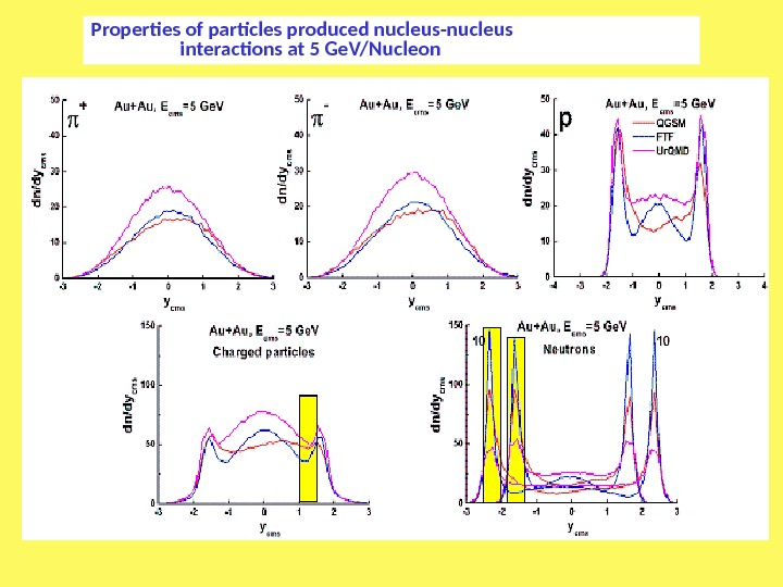 Properties of particles produced nucleus-nucleus    interactions at 5 Ge. V/Nucleon
