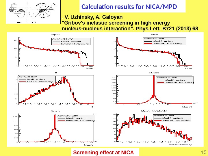 Screening effect at NICA Calculation results for NICA/MPD 10.  V. Uzhinsky, A. Galoyan  Gribov's