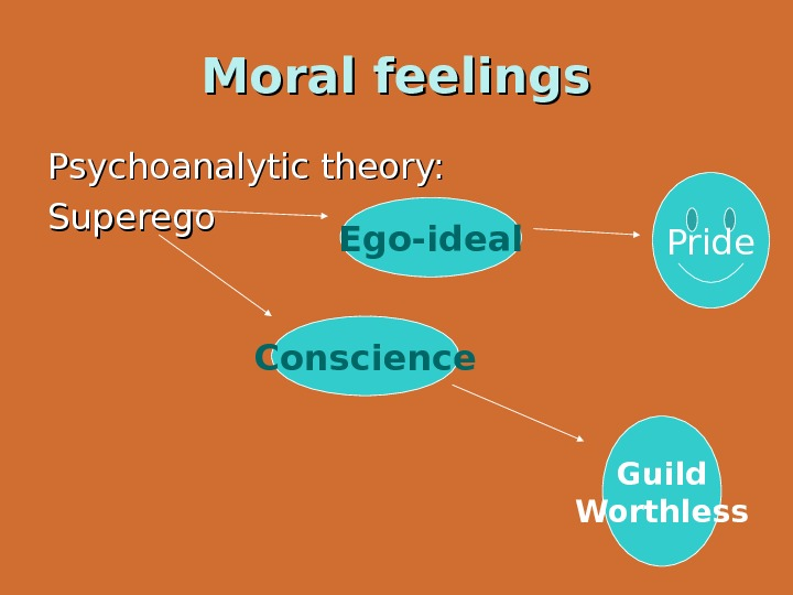 Moral feelings Psychoanalytic theory: Superego Conscience Ego-ideal Pride Guild Worthless