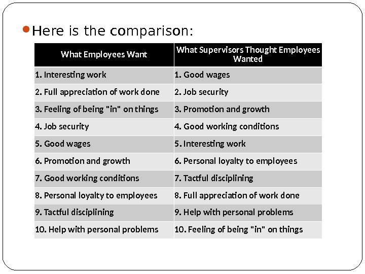 Here is the comparison: What Employees  Want What Supervisors  Thought Employees Wanted 1.