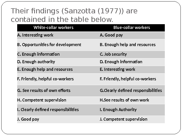 Their findings (Sanzotta (1977)) are contained in the table below. White-collar workers Blue-collar workers A. Interesting