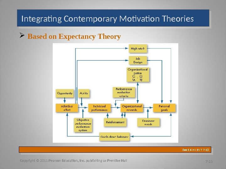 Integrating Contemporary Motivation Theories Based on Expectancy Theory  Copyright © 2011 Pearson Education, Inc. publishing