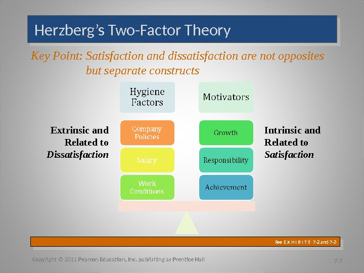 Herzberg's Two-Factor Theory  Copyright © 2011 Pearson Education, Inc. publishing as Prentice Hall 7 -