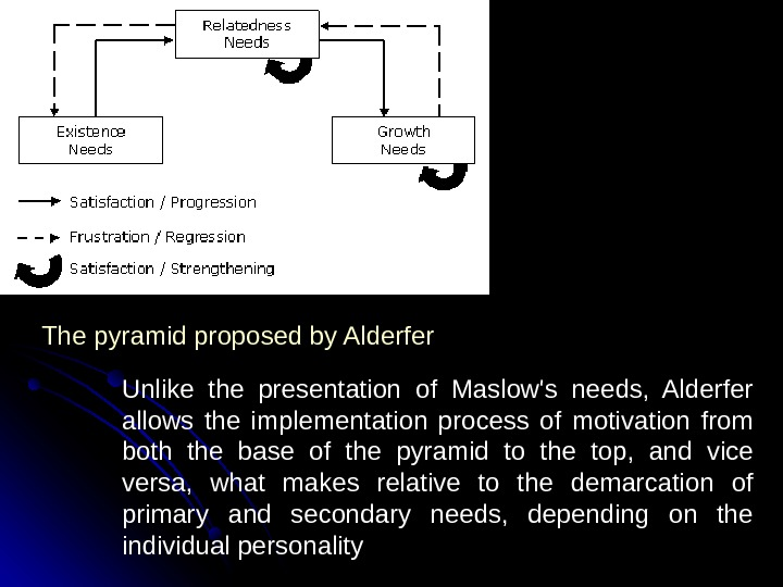 Unlike the presentation of Maslow's needs,  Alderfer allows the implementation process of motivation from both