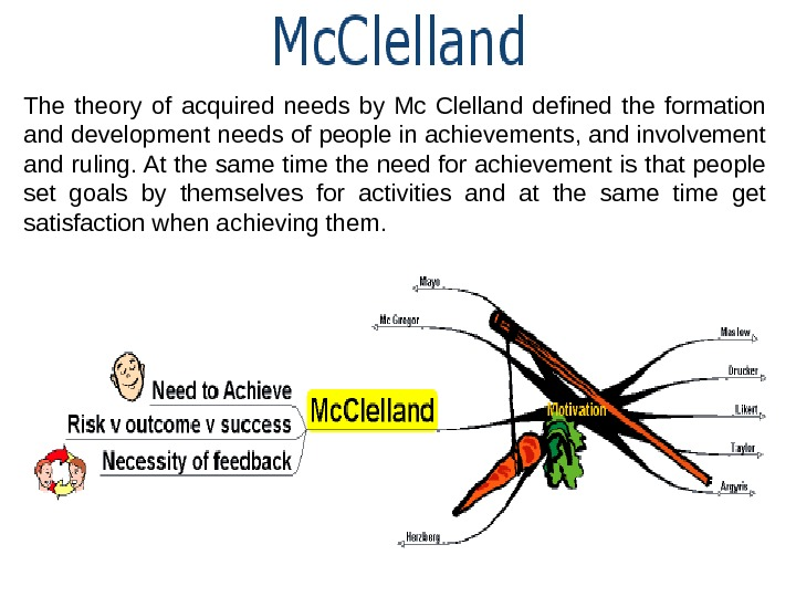 The theory of acquired needs by Mc Clelland defined the formation and development needs of people