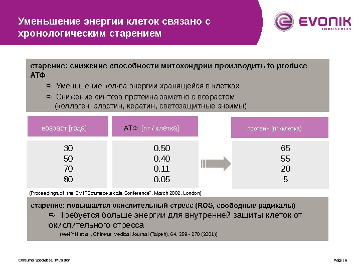 Consumer Specialties, 1 st version Page | 6  возраст [года]    АТФ