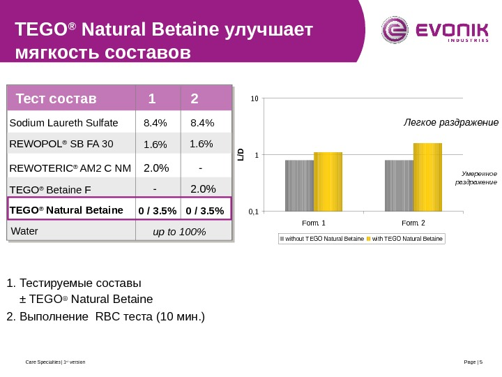 Care Specialties| 1 st version Page | 5 TEGO ® Natural Betaine улучшает мягкость составов 1.