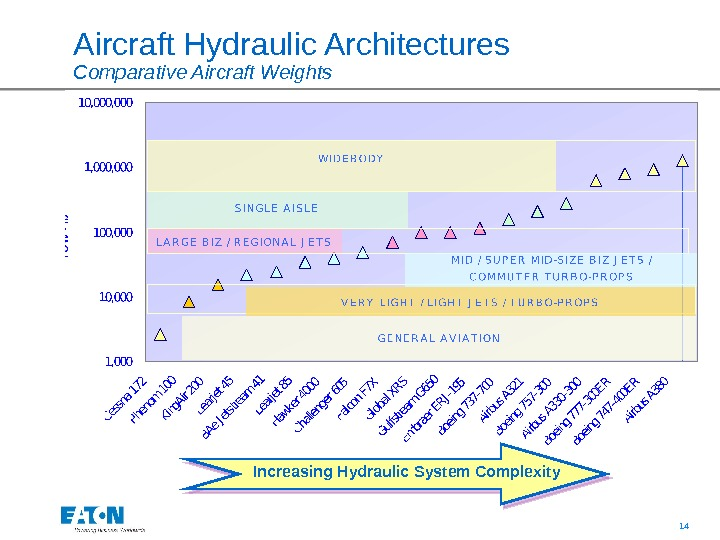 14 Aircraft Hydraulic Architectures  Comparative Aircraft Weights Increasing Hydraulic System Complexity