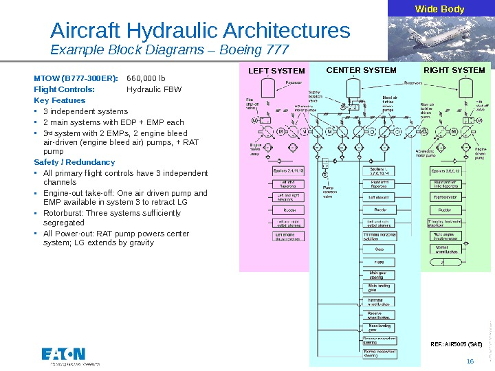16 Aircraft Hydraulic Architectures Example Block Diagrams – Boeing 777 LEFT SYSTEM Wide Body RIGHT SYSTEMCENTER