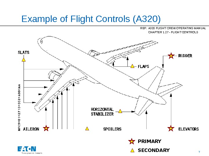 7 Example of Flight Controls (A 320) REF: A 320 FLIGHT CREW OPERATING MANUAL CHAPTER 1.