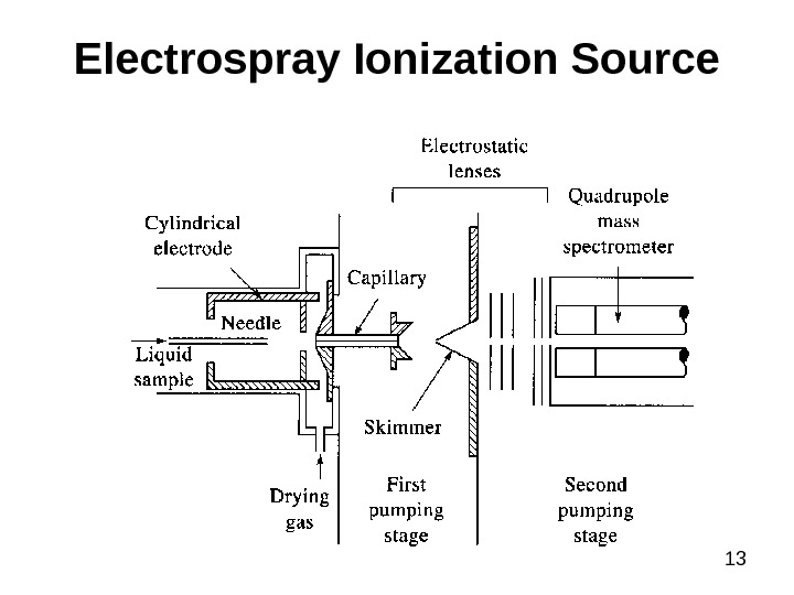 13 Electrospray Ionization Source