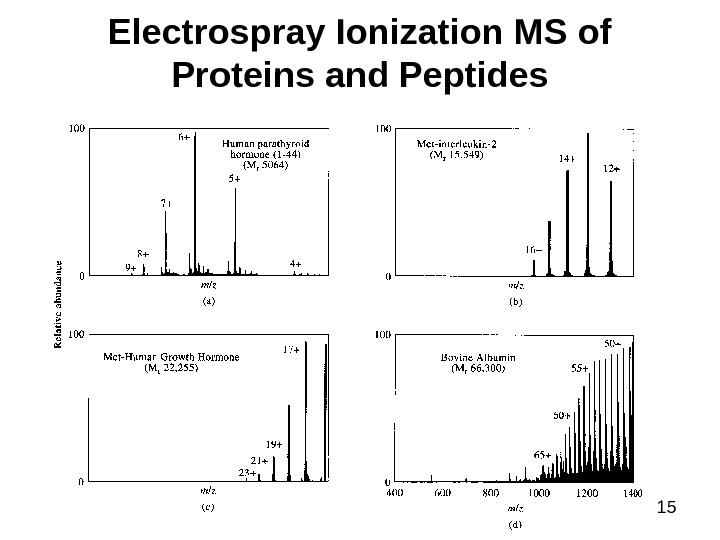 15 Electrospray Ionization MS of Proteins and Peptides