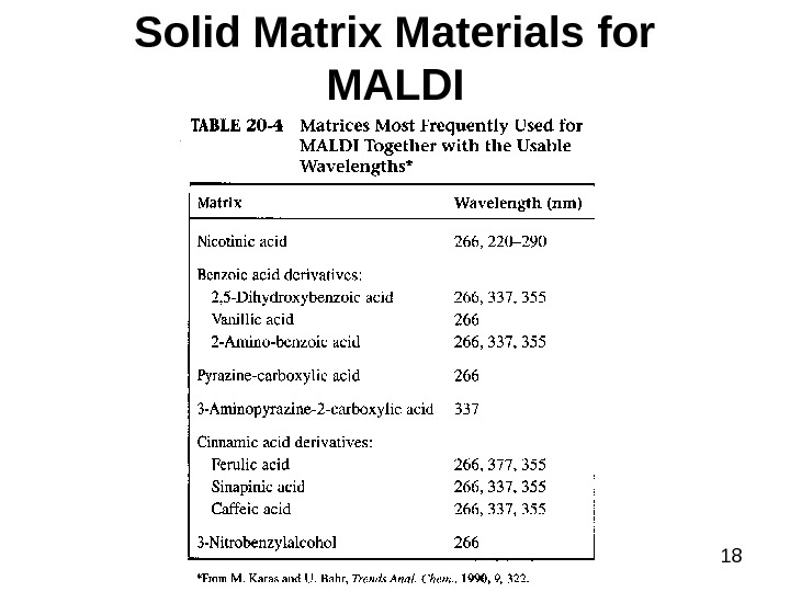 18 Solid Matrix Materials for MALDI