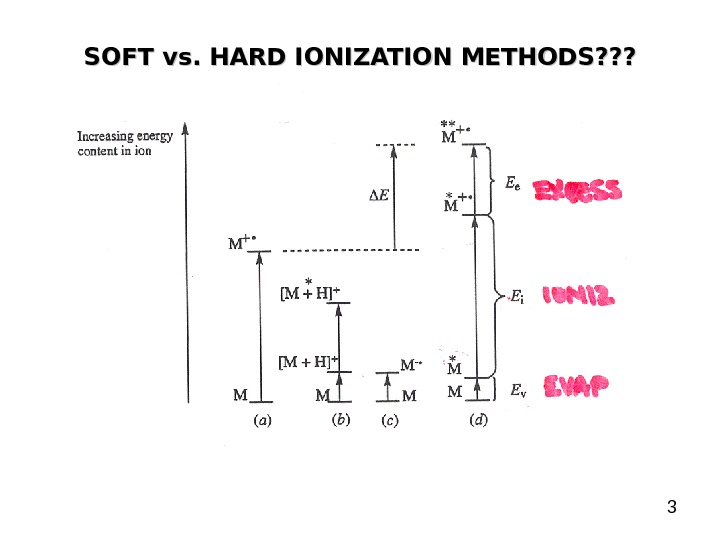 3 SOFT vs. HARD IONIZATION METHODS? ? ?