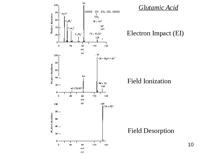 10 Electron Impact (EI) Field Ionization Field Desorption Glutamic Acid