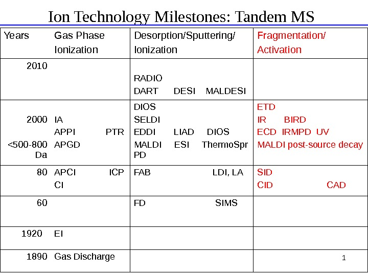 1 Ion Technology Milestones: Tandem MS Years Gas Phase Ionization Desorption/Sputtering/ Ionization Fragmentation/ Activation 2010 RADIO
