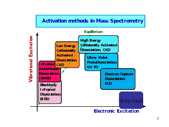 2 Activation methods in Mass Spectrometry. Electronic Excitation. Equilibrium Blackbody I nf rared Dissociation,  BI
