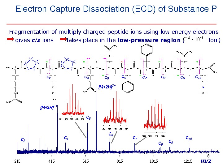 8 Electron. Capture. Dissociation(ECD)of. Substance. P Fragmentation of multiply charged peptide ions using low energy electrons.