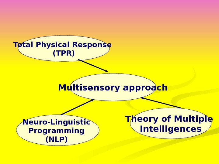 Multisensory approach. Total Physical Response (TPR) Theory of Multiple Intelligences. Neuro-Linguistic Programming (NLP)