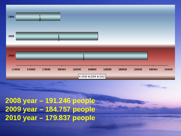 2008 year – 191. 246 people 2009 year – 184. 757 people 2010 year – 179.