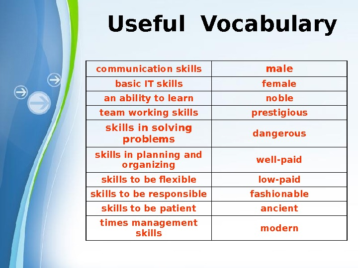 Powerpoint Templates. Useful Vocabulary communication skills male basic IT skills female an ability to learn noble