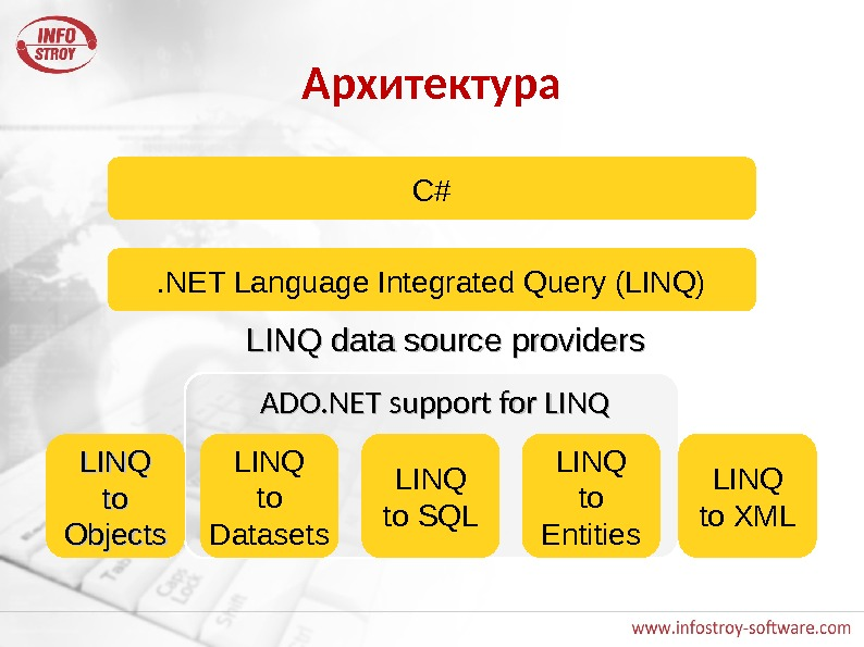 Архитектура C#. NET Language Integrated Query (LINQ) LINQ to SQLLINQ to to Objects LINQ to XMLLINQ