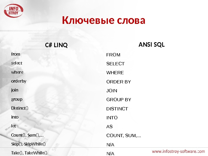 Ключевые слова C# LINQ from select where orderby join group Distinct() into let Count(), Sum(), .