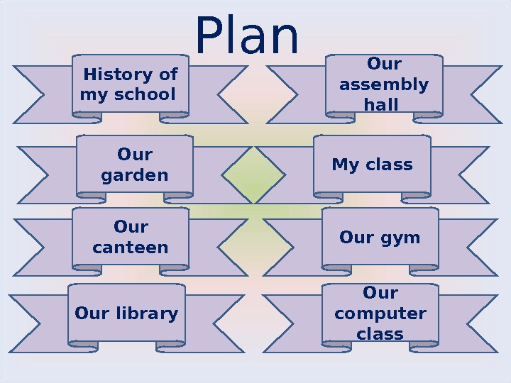 Plan History of my school Our gym. Our canteen Our library Our assembly hall Our computer